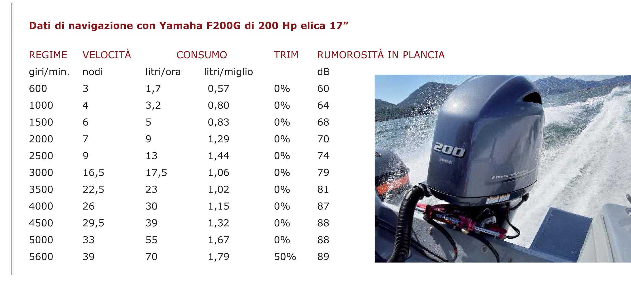 dati di navigazione Joker Boat 650 Barracuda