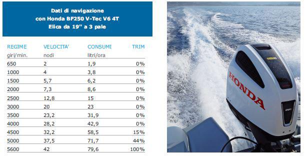 Ranieri International Cayman 26.0 Sport, la prova in mare